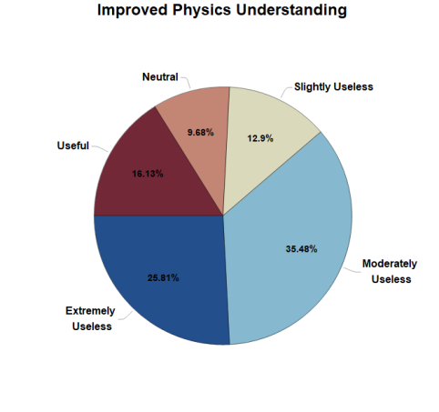 Pie Chart showing Mathematicas effects on improving Physics