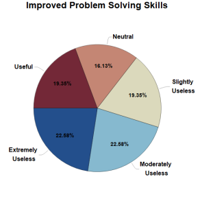 Pie chart showing mathematica's effect on improving problem solving skills