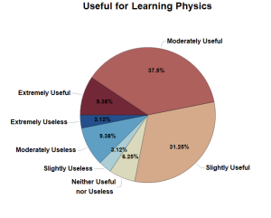 Student Responses for Learning Physics