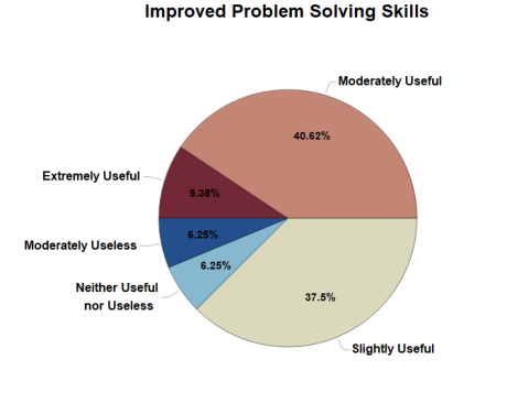 Student Responses in Pie-Chart